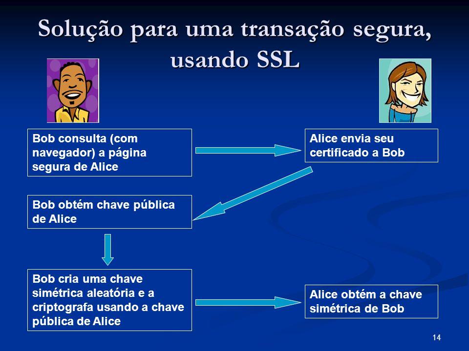 Solução para uma transação segura, usando SSL