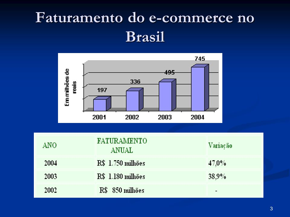 Faturamento do e-commerce no Brasil