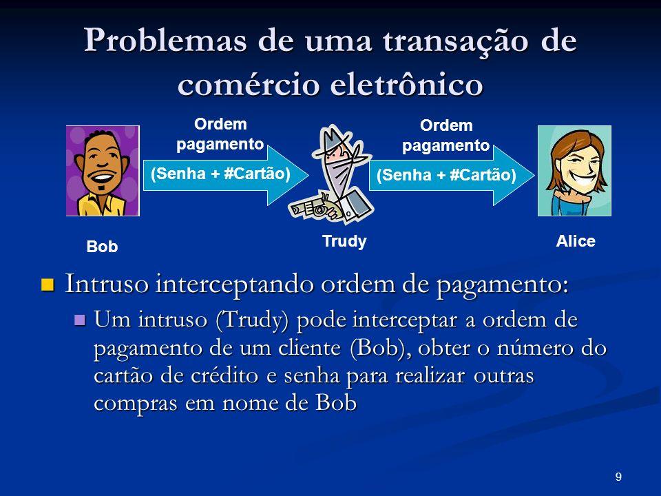 Problemas de uma transação de comércio eletrônico