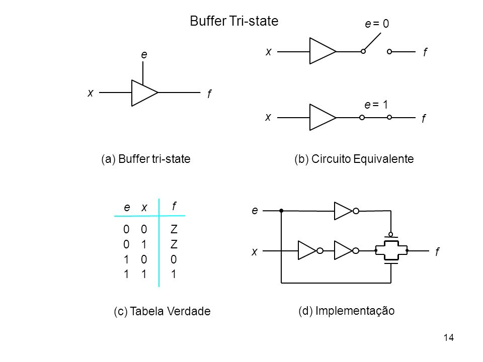 Buffer Tri-state e = 0 e x f x f e = 1 x f (a) Buffer tri-state
