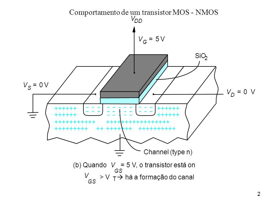 Comportamento de um transistor MOS - NMOS