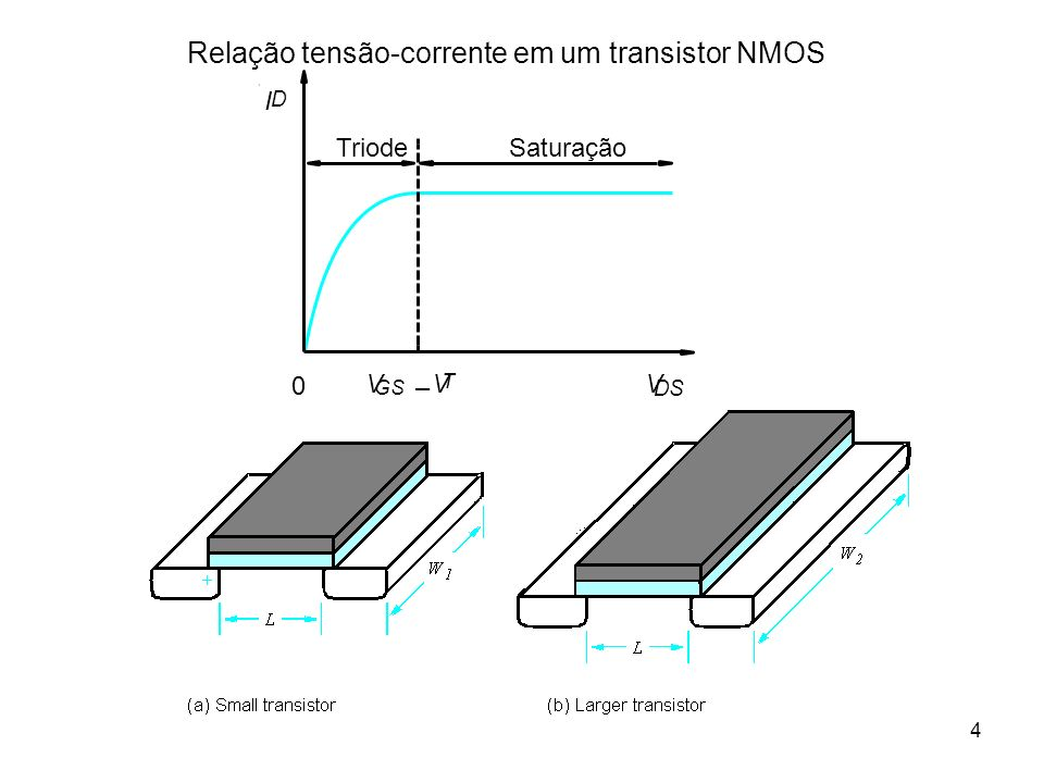 Relação tensão-corrente em um transistor NMOS