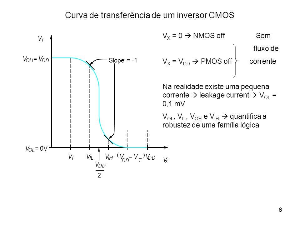 Curva de transferência de um inversor CMOS