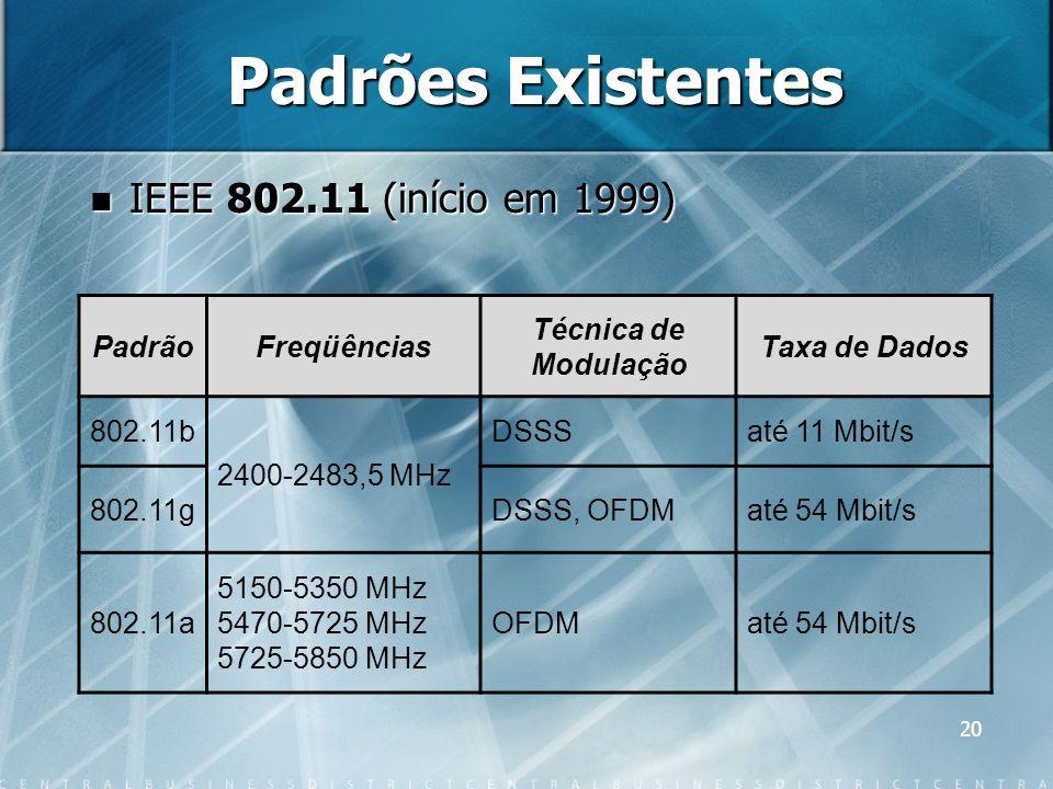 Padrões Existentes IEEE 802.11 (início em 1999) Padrão Freqüências