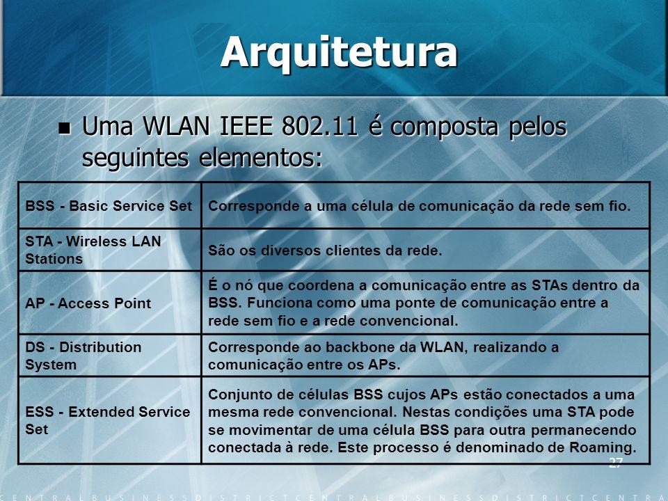 Arquitetura Uma WLAN IEEE 802.11 é composta pelos seguintes elementos: