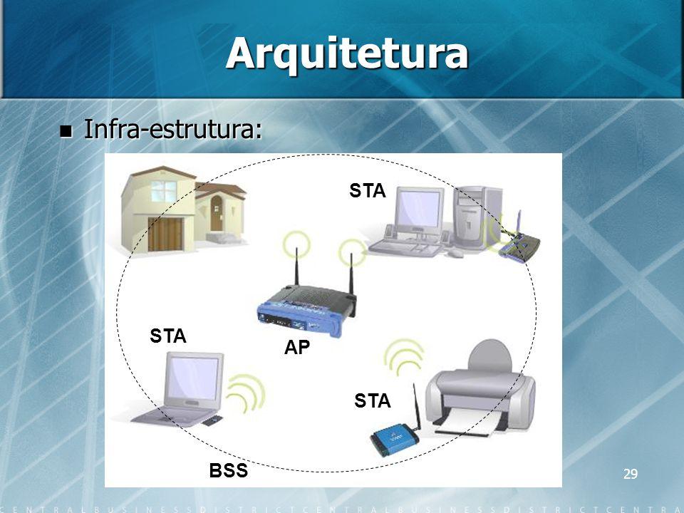 Arquitetura Infra-estrutura: STA STA AP STA BSS