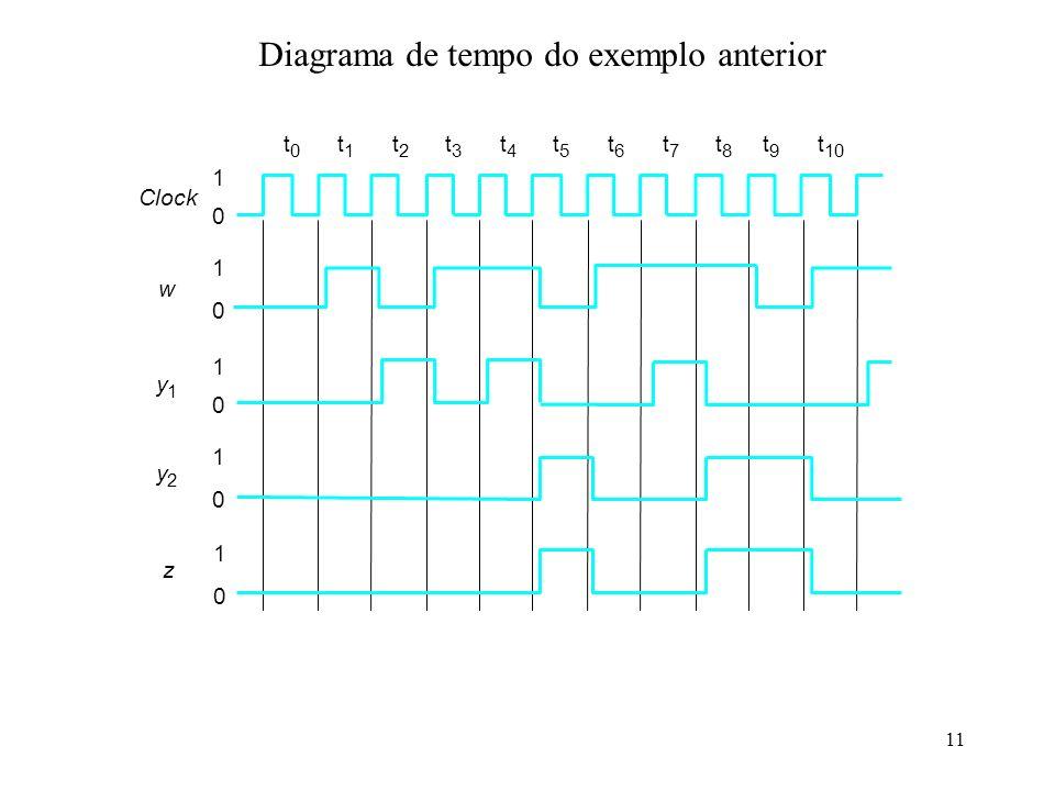 Diagrama de tempo do exemplo anterior
