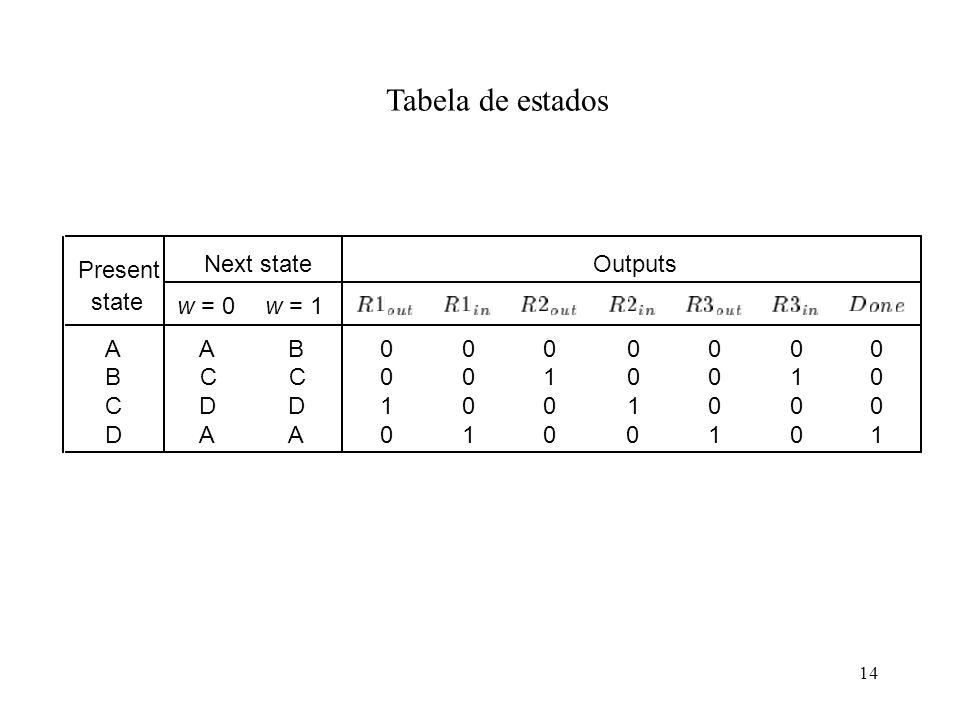 Tabela de estados Present Next state Outputs state A B C 1 D w = 0