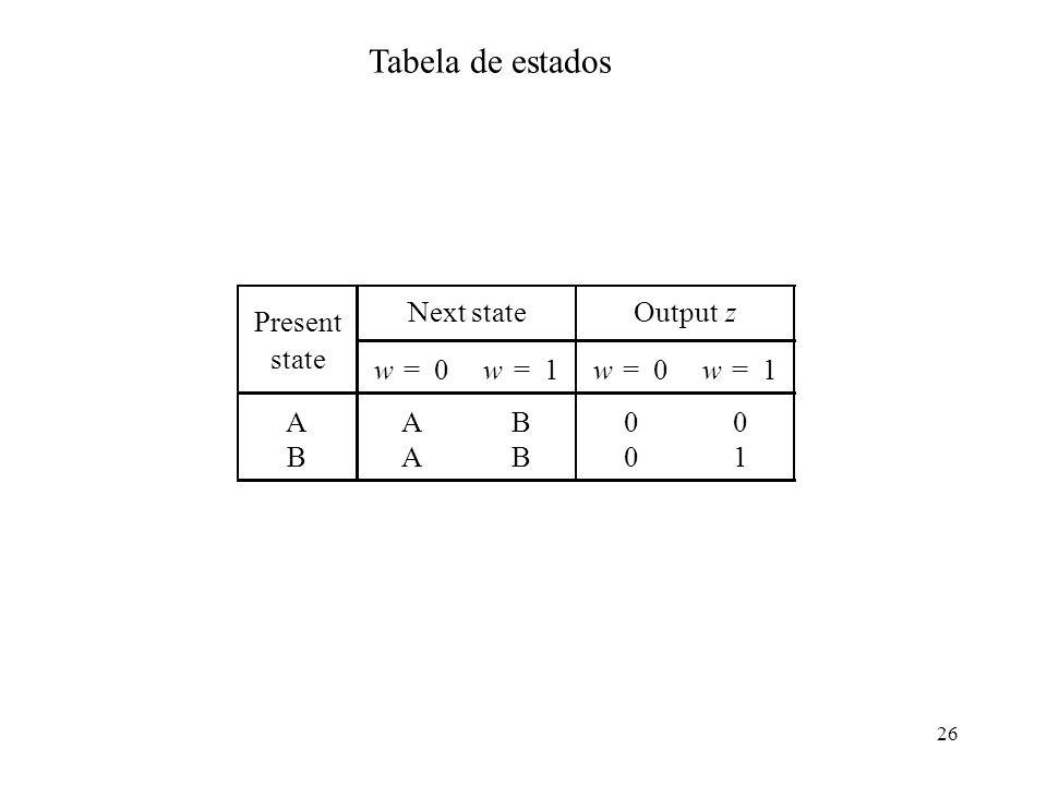 Tabela de estados Present Next state Output z state w = 1 A B
