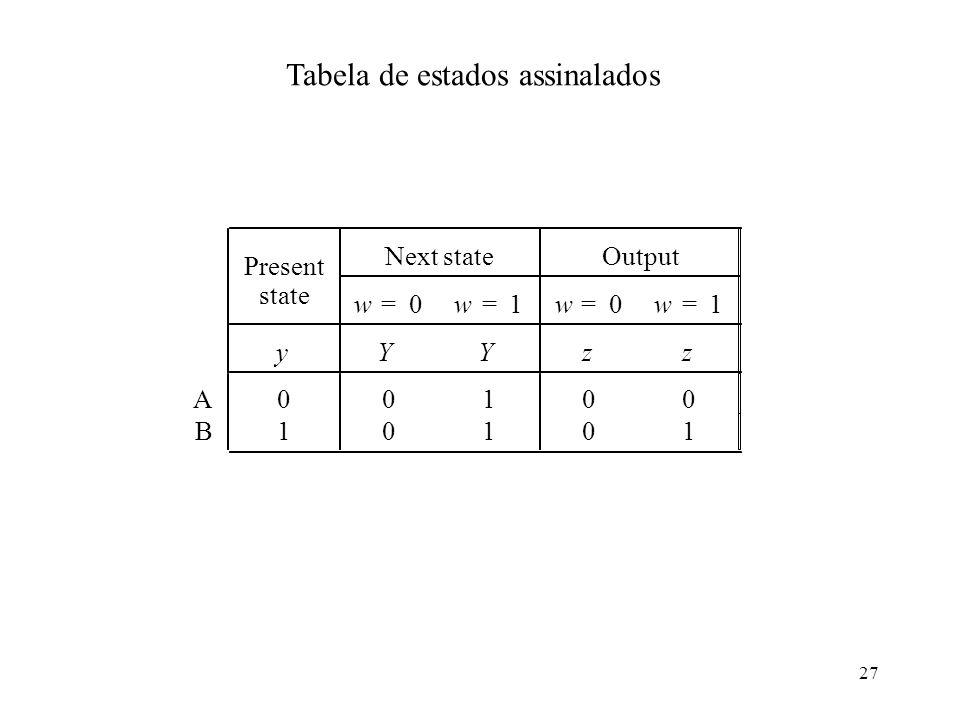Tabela de estados assinalados