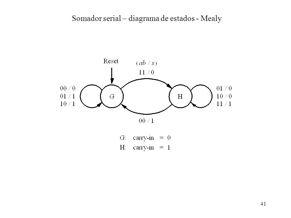 Somador serial – diagrama de estados - Mealy