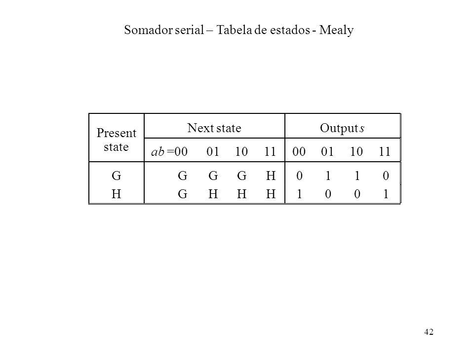 Somador serial – Tabela de estados - Mealy