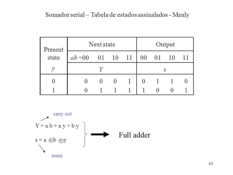 Somador serial – Tabela de estados assinalados - Mealy