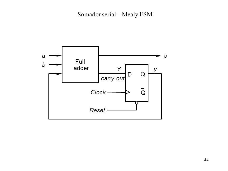 Somador serial – Mealy FSM