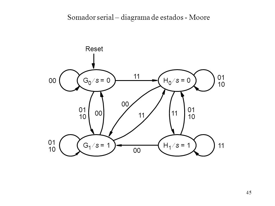 Somador serial – diagrama de estados - Moore