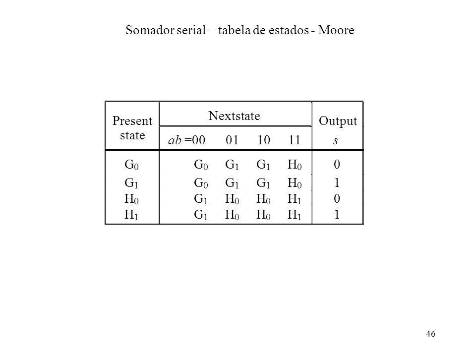 Somador serial – tabela de estados - Moore