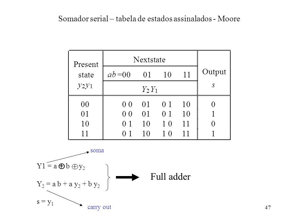 Somador serial – tabela de estados assinalados - Moore