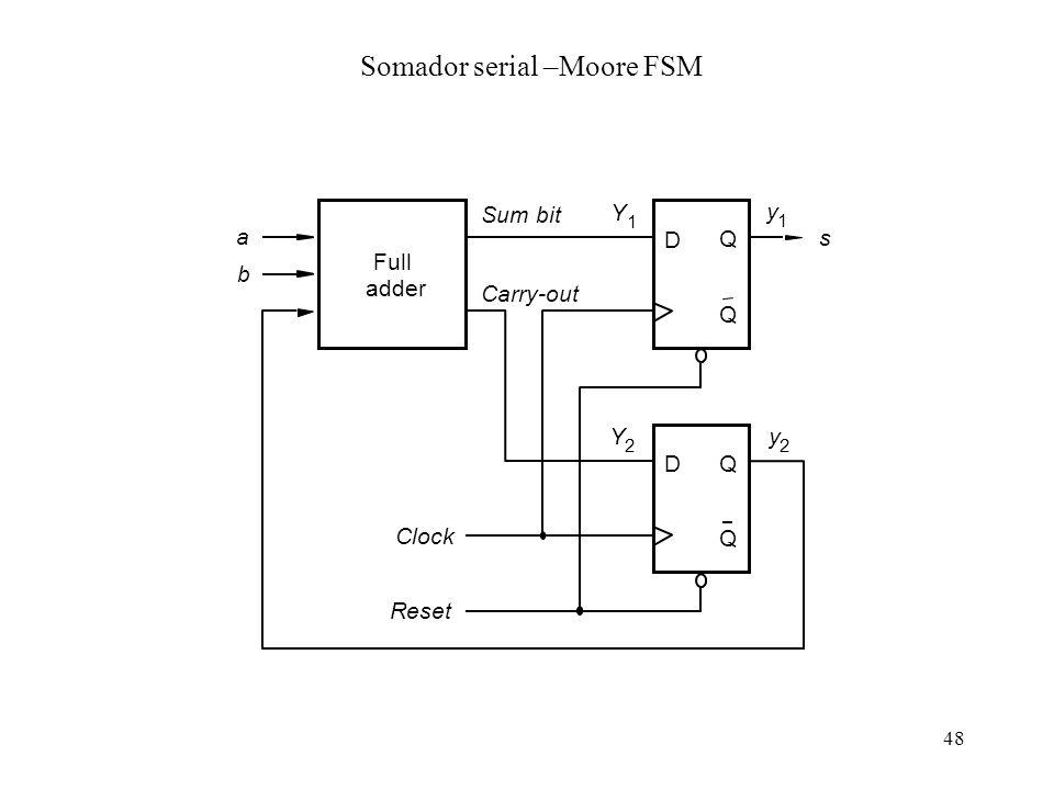 Somador serial –Moore FSM
