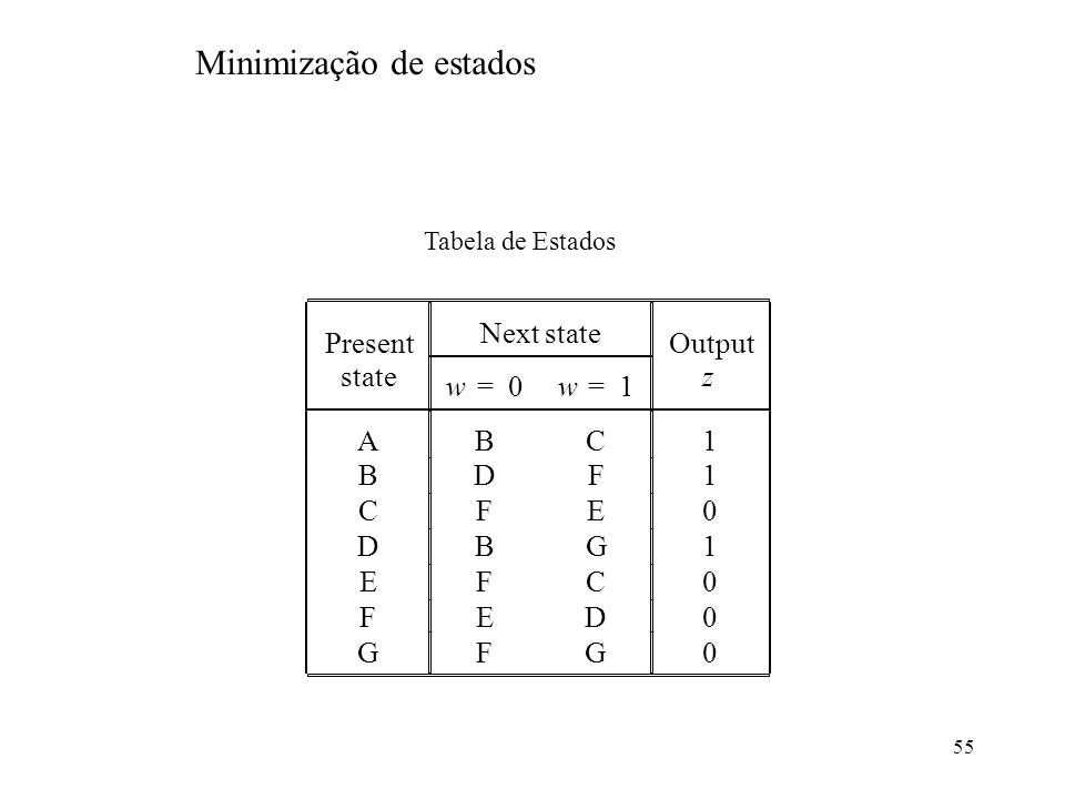 Minimização de estados