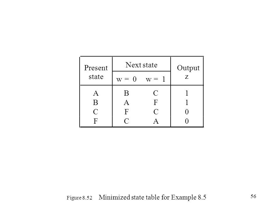 Figure 8.52 Minimized state table for Example 8.5