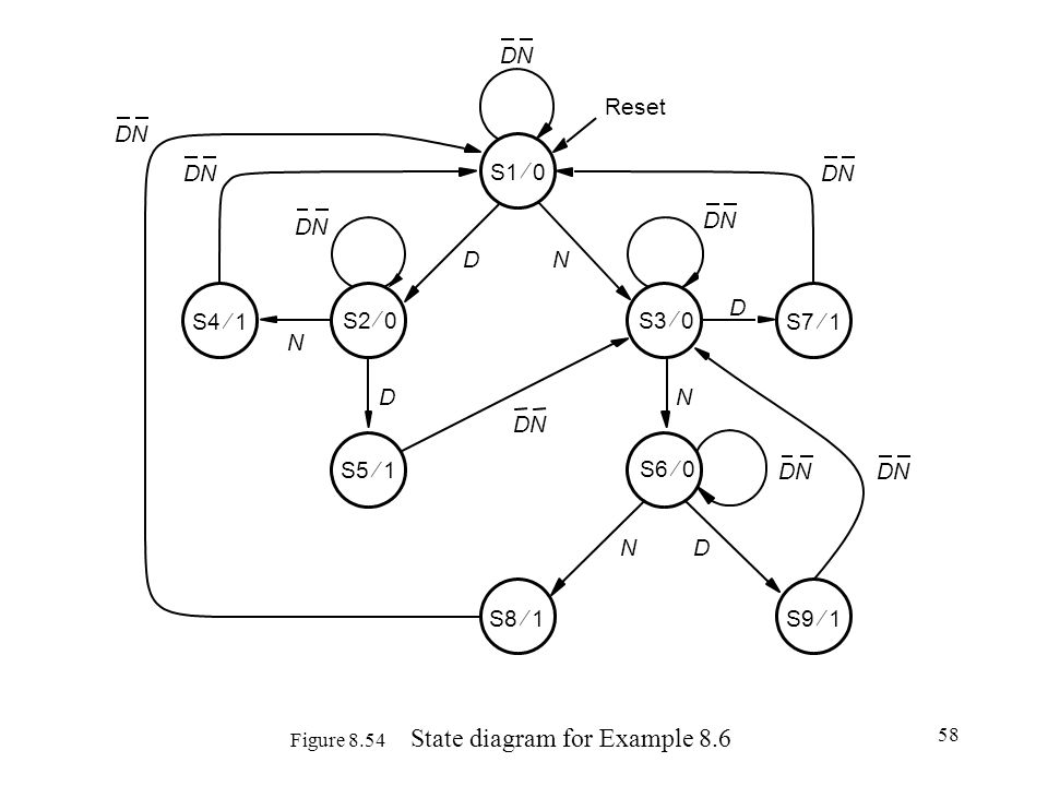Figure 8.54 State diagram for Example 8.6
