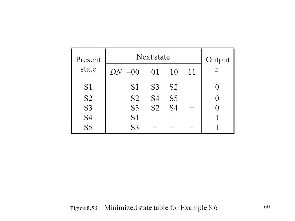 Figure 8.56 Minimized state table for Example 8.6