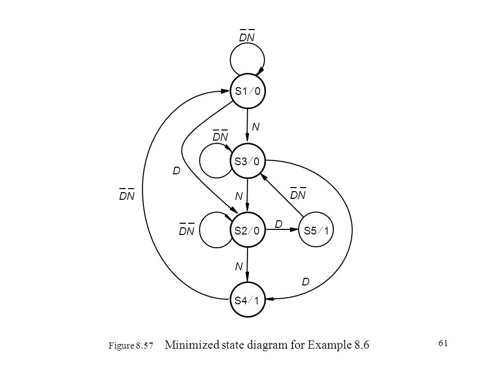 Figure 8.57 Minimized state diagram for Example 8.6