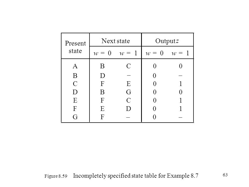 Figure 8.59 Incompletely specified state table for Example 8.7