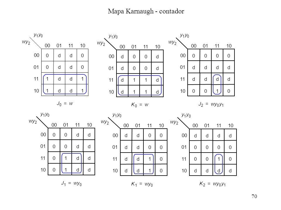 Mapa Karnaugh - contador