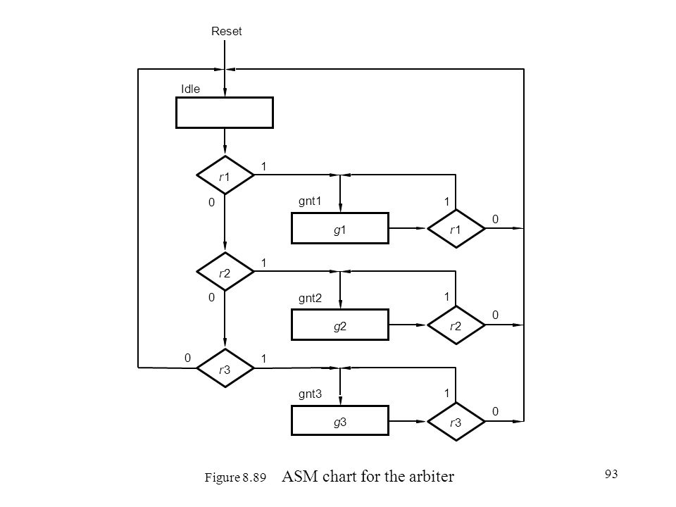 Figure 8.89 ASM chart for the arbiter