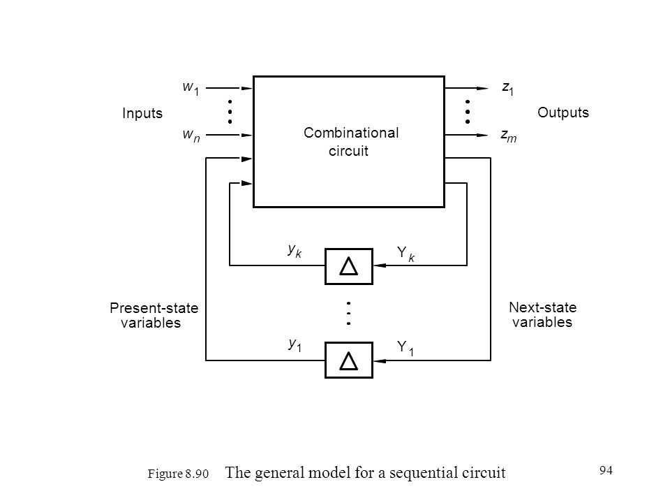 Figure 8.90 The general model for a sequential circuit