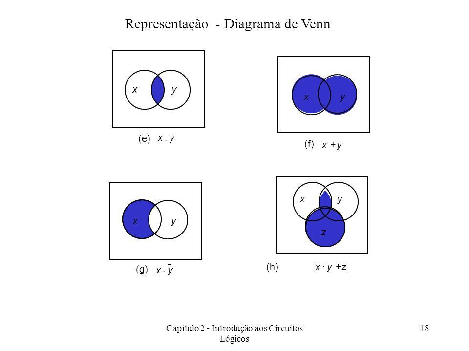 Representação - Diagrama de Venn