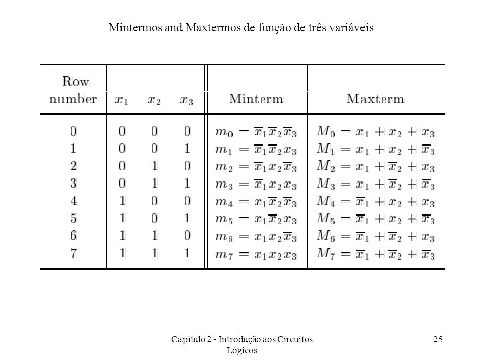 Mintermos and Maxtermos de função de três variáveis