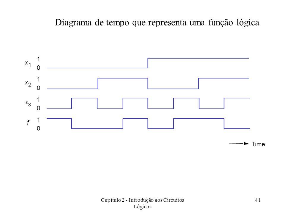 Diagrama de tempo que representa uma função lógica