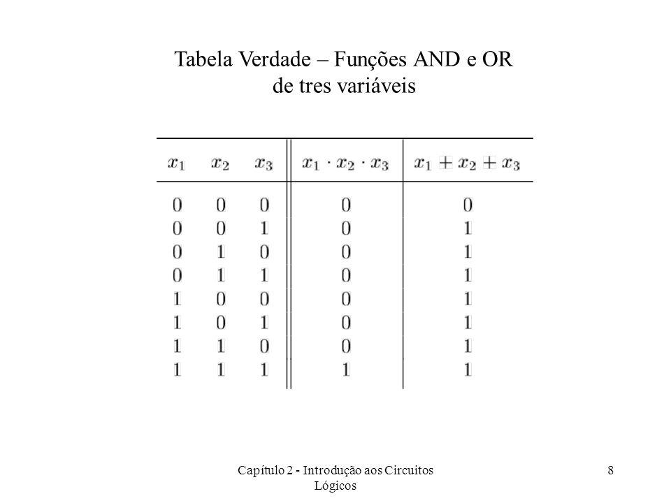 Tabela Verdade – Funções AND e OR de tres variáveis