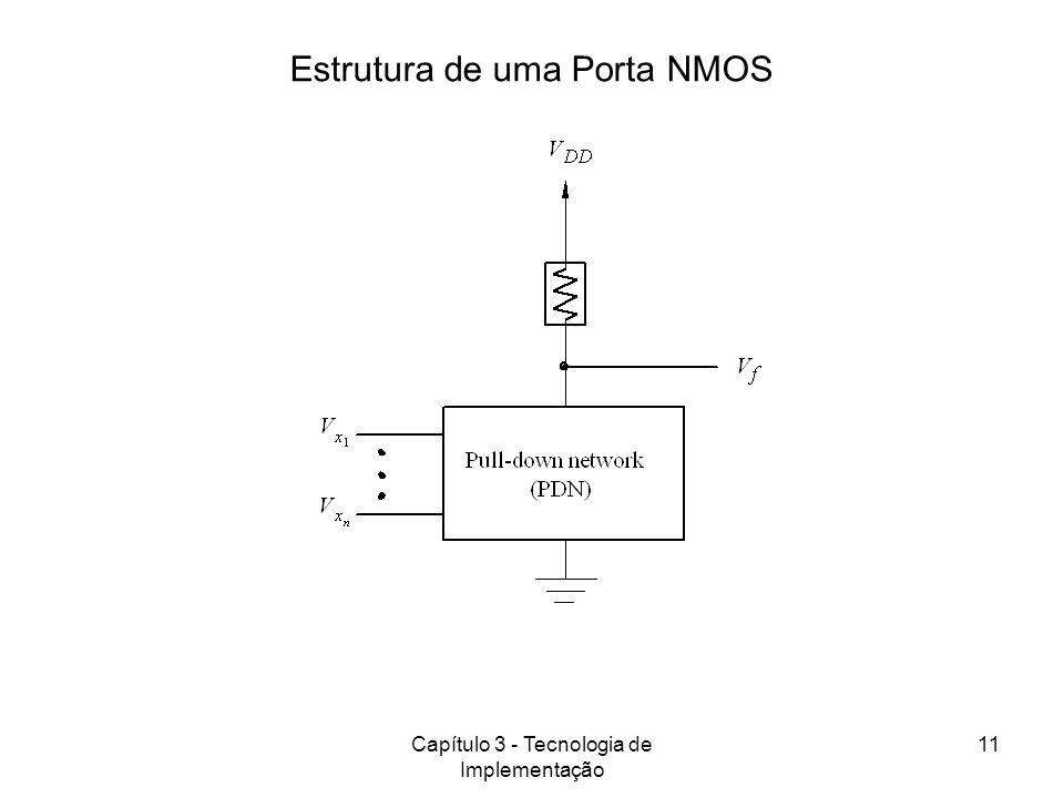 Estrutura de uma Porta NMOS