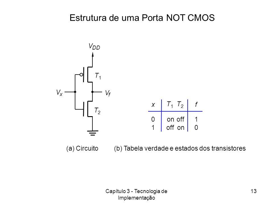 Estrutura de uma Porta NOT CMOS