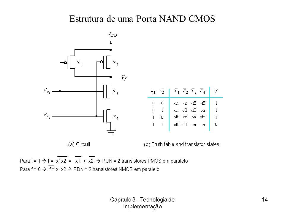 Estrutura de uma Porta NAND CMOS