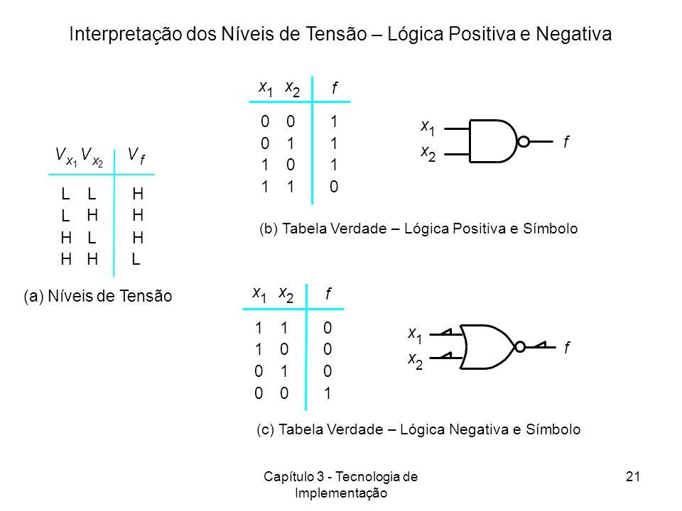 Interpretação dos Níveis de Tensão – Lógica Positiva e Negativa