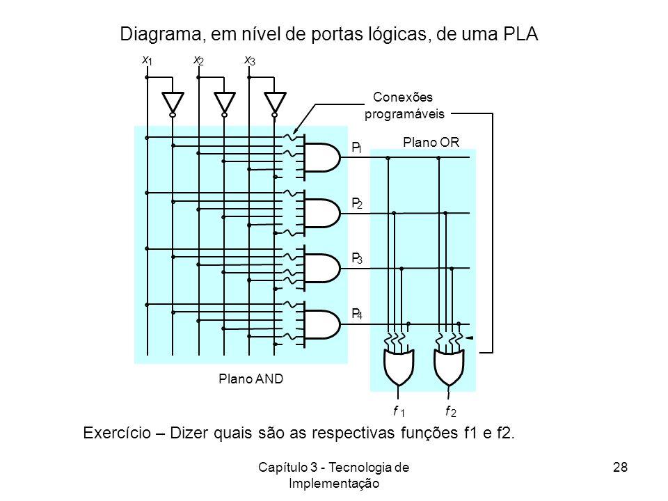 Diagrama, em nível de portas lógicas, de uma PLA
