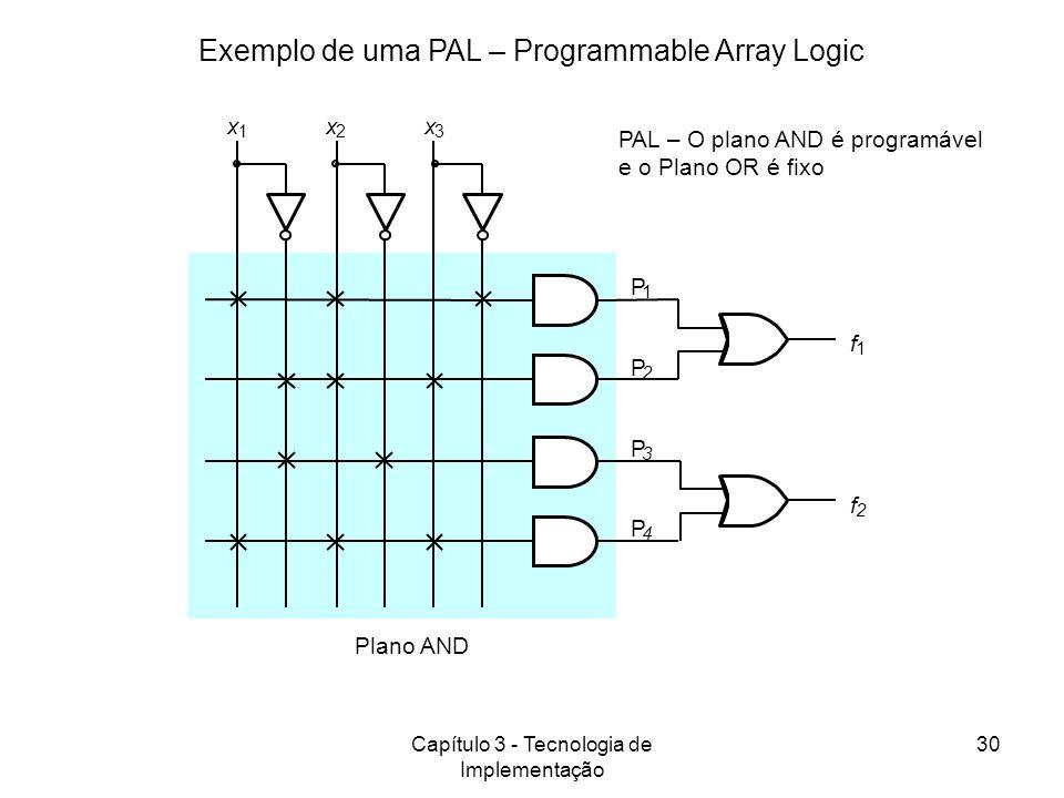 Exemplo de uma PAL – Programmable Array Logic