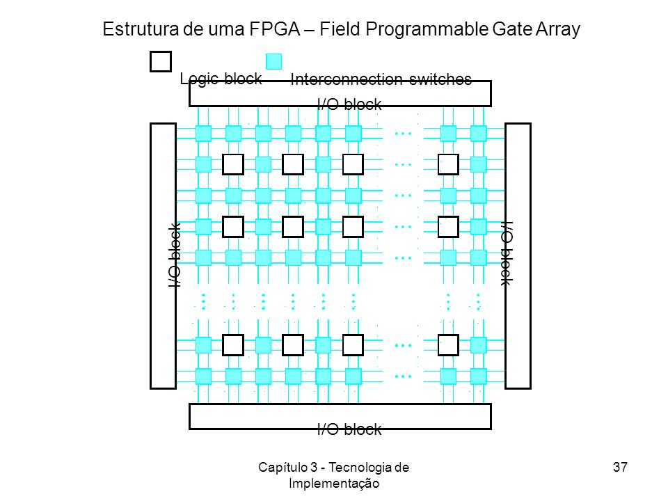 Estrutura de uma FPGA – Field Programmable Gate Array