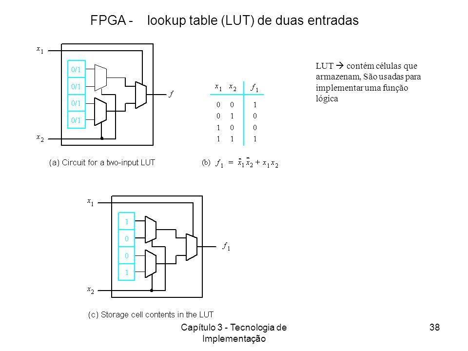 FPGA - lookup table (LUT) de duas entradas