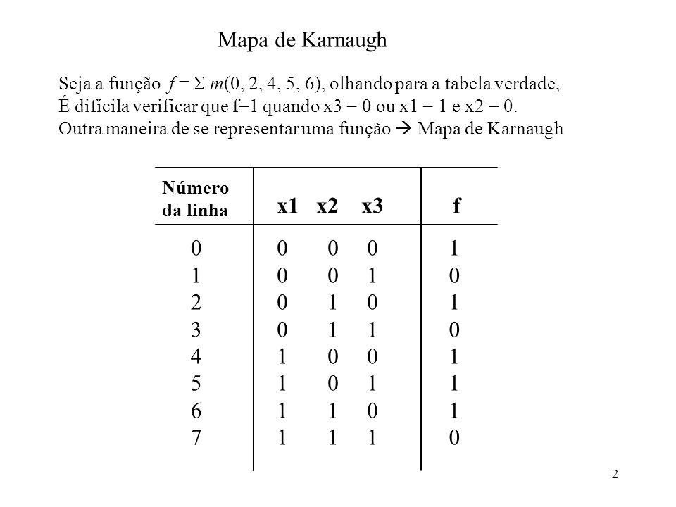 Mapa de Karnaugh Seja a função f =  m(0, 2, 4, 5, 6), olhando para a tabela verdade,