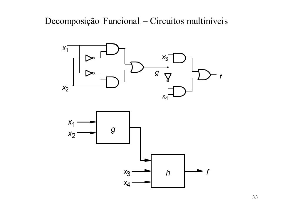 Decomposição Funcional – Circuitos multiníveis