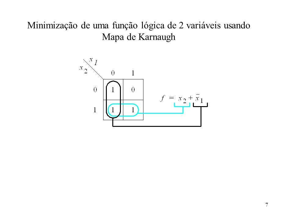 Minimização de uma função lógica de 2 variáveis usando Mapa de Karnaugh