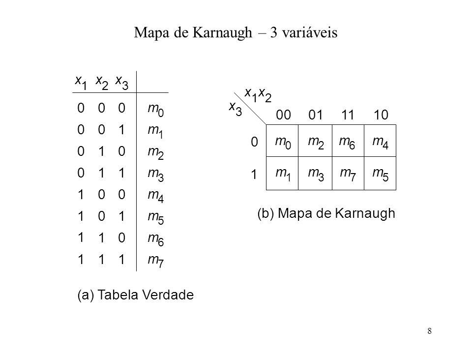 Mapa de Karnaugh – 3 variáveis