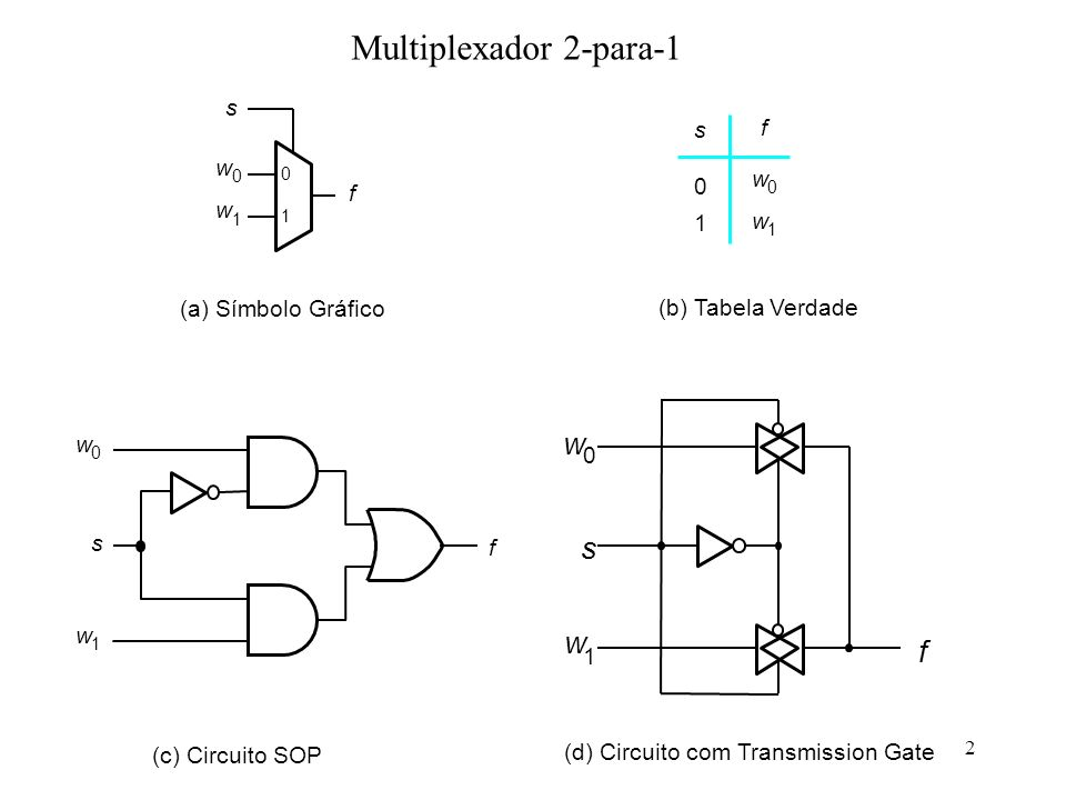 Multiplexador 2-para-1 s w f (a) Símbolo Gráfico (b) Tabela Verdade