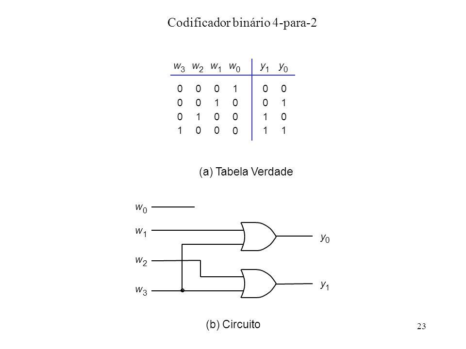 Codificador binário 4-para-2