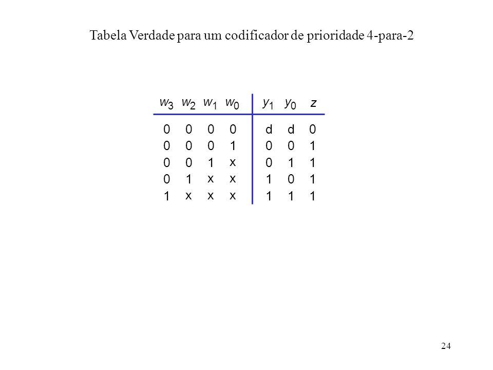 Tabela Verdade para um codificador de prioridade 4-para-2
